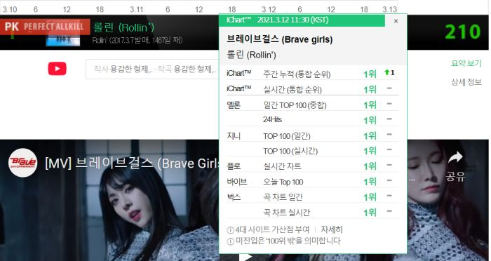 Brave Girls đạt Perfect All-kill