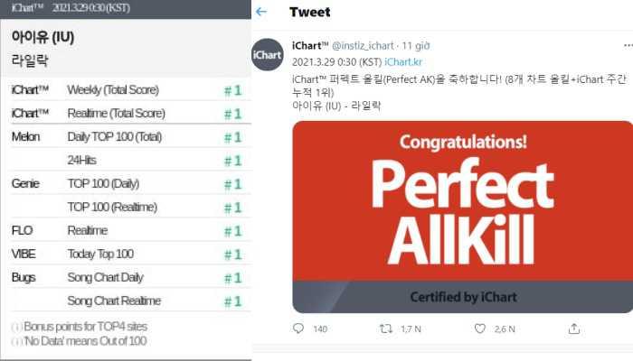 """Lý do là gì khi IU cứ comeback là """"tự nhiên"""" đạt Perfect All-kill?"""